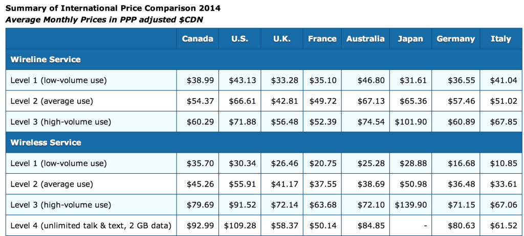 Summary of International Price Comparison 2014, Wall Communications Inc. http://www.crtc.gc.ca/eng/publications/reports/rp140714.htm