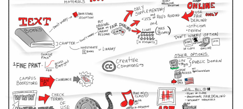 Copyright, Course Materials and YOU! by Giulia Forsythe (CC BY-NC-SA 2.0) https://flic.kr/p/bmnrCJ